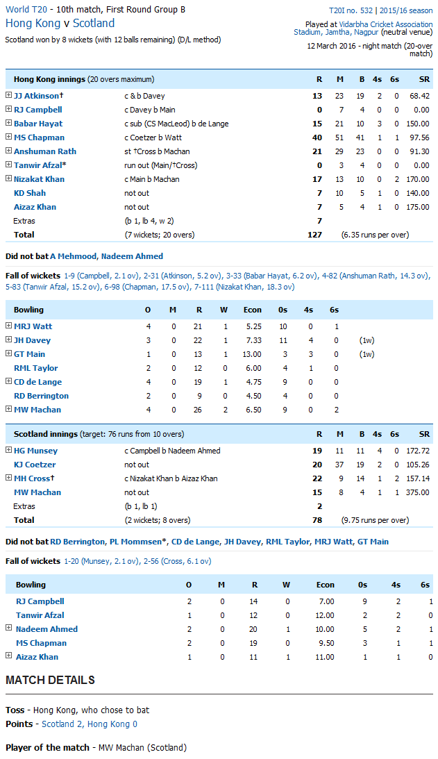 Scotland vs Hong Kong Score Card